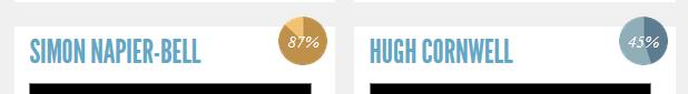 unbound percentage