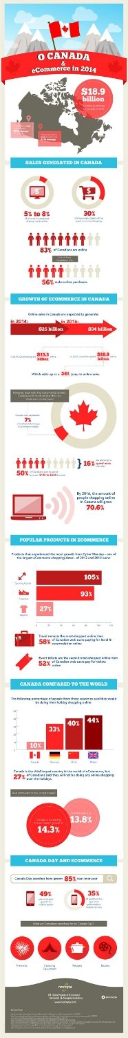 Canada & eCommerce in 2014(scaled)