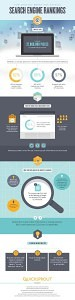 How Content Marketing Affects Search Engine Rankings [eCommerce Infographic]
