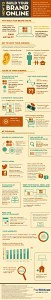 How to Build your Brand Online [eCommerce Infographic]