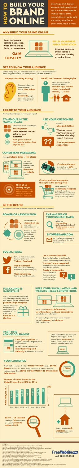 How to build your brand online(scaled)