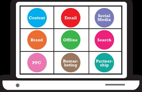 eCommerce Marketing Contents