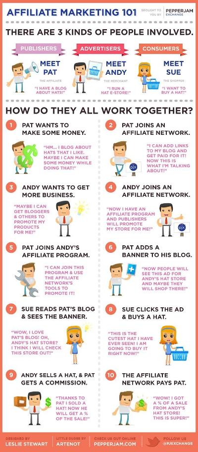 Affiliate Marketing ExplainedScaled