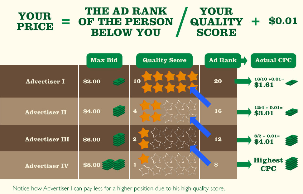 How much you pay for your Google Ad