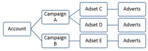facebook ad structure