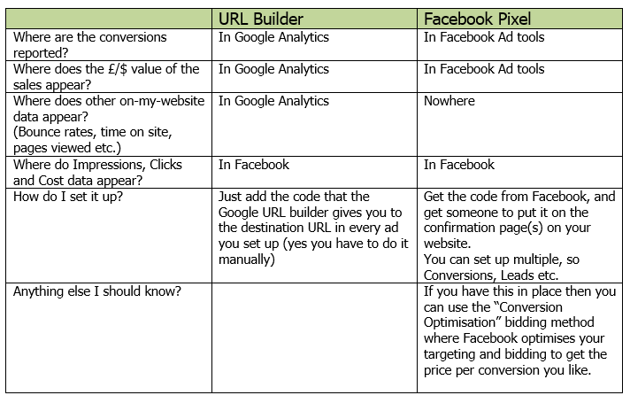 facebook tracking options
