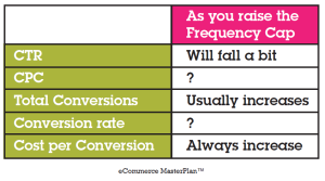 The Power of Frequency Capping in Google Adwords Remarketing