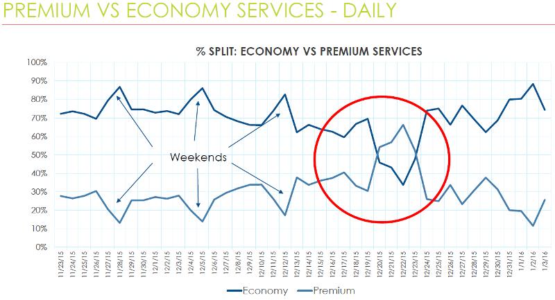 premium vs economy