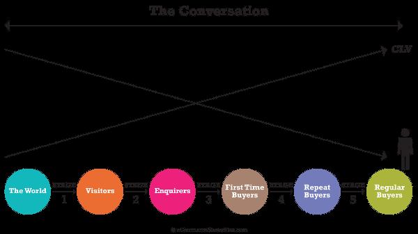 the customer masterplan model