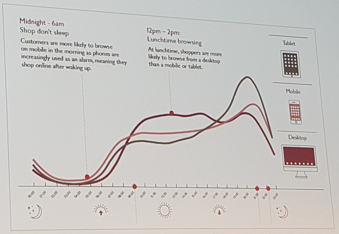 john lewis traffic by device over the day